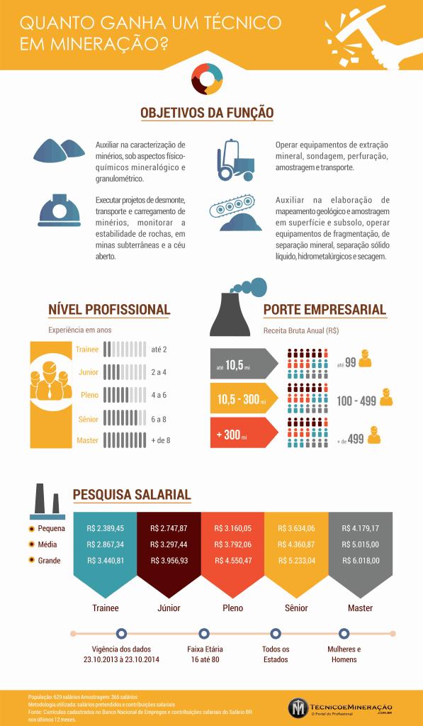 quanto ganha um técnico em mineração - infográfico
