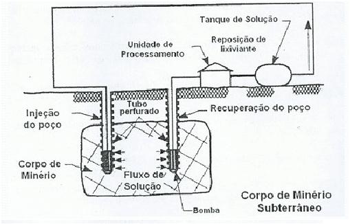 Lixiviação - Técnica de injeção