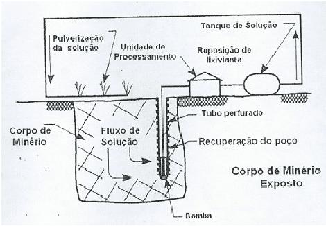 Lixiviação - técnica de pulverização
